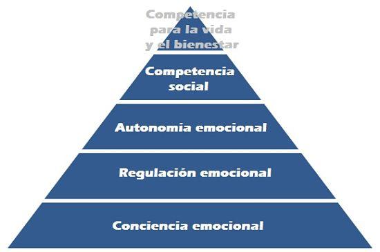 imagen de pirámide con los niveles del desarrollo emocional