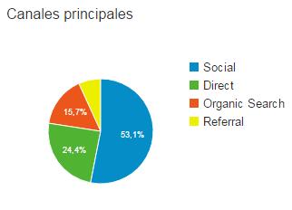 Gráfico con las fuentes de Psiente en Julio 2016